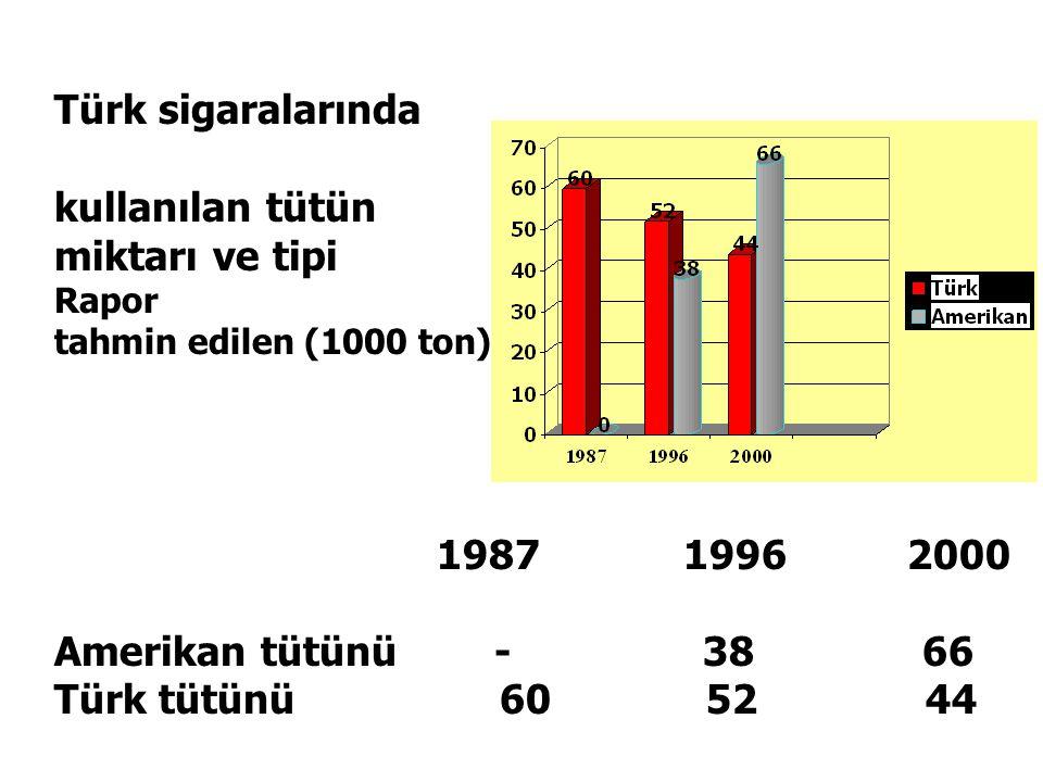Türk sigaralarında kullanılan tütün miktarı ve tipi Rapor tahmin edilen (1000 ton) 1987 1996 2000 Amerikan tütünü - 38 66 Türk tütünü 60 52 44