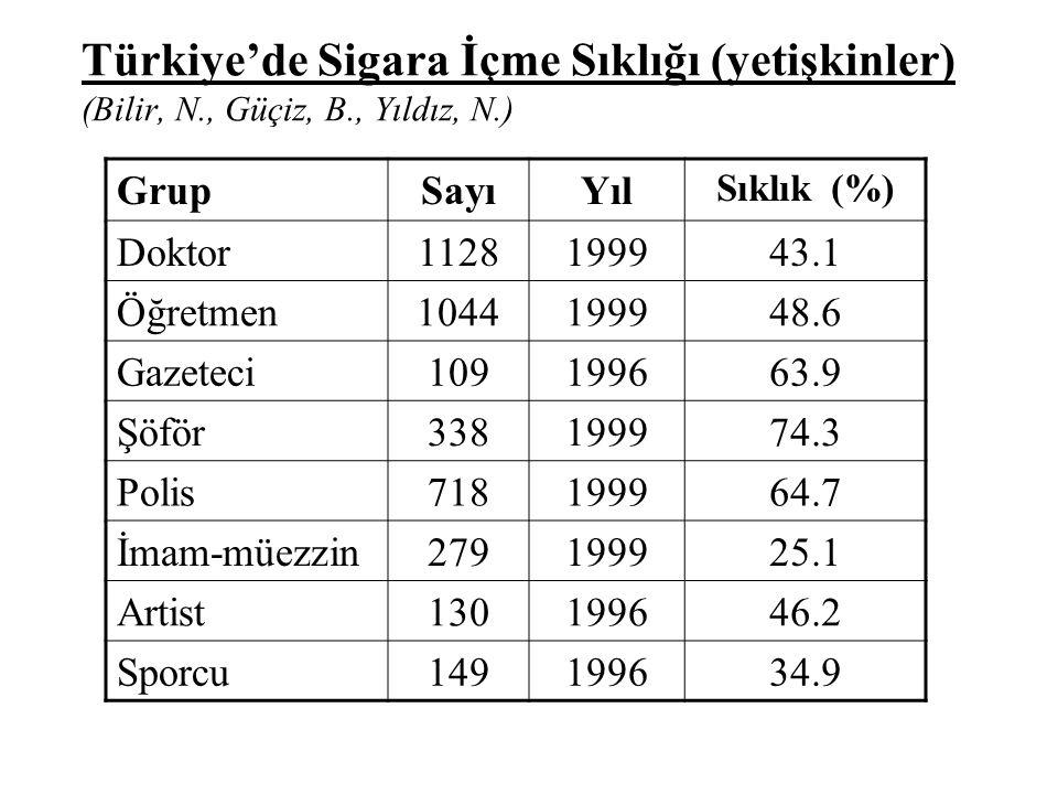 Türkiye'de Sigara İçme Sıklığı (yetişkinler) (Bilir, N., Güçiz, B., Yıldız, N.) GrupSayıYıl Sıklık (%) Doktor1128199943.1 Öğretmen1044199948.6 Gazetec