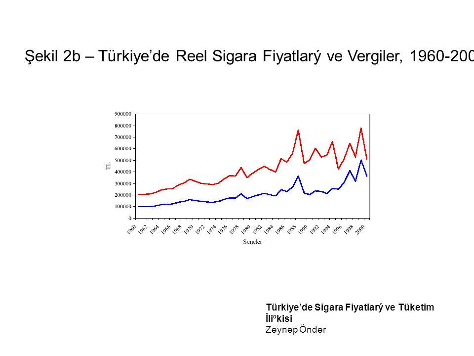 Şekil 2b – Türkiye'de Reel Sigara Fiyatlarý ve Vergiler, 1960-2000.