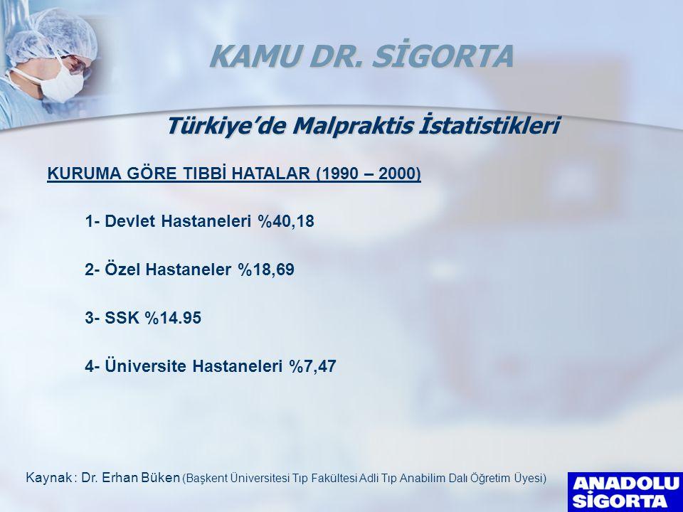 1- Devlet Hastaneleri %40,18 2- Özel Hastaneler %18,69 3- SSK %14.95 4- Üniversite Hastaneleri %7,47 Kaynak : Dr. Erhan Büken (Başkent Üniversitesi Tı