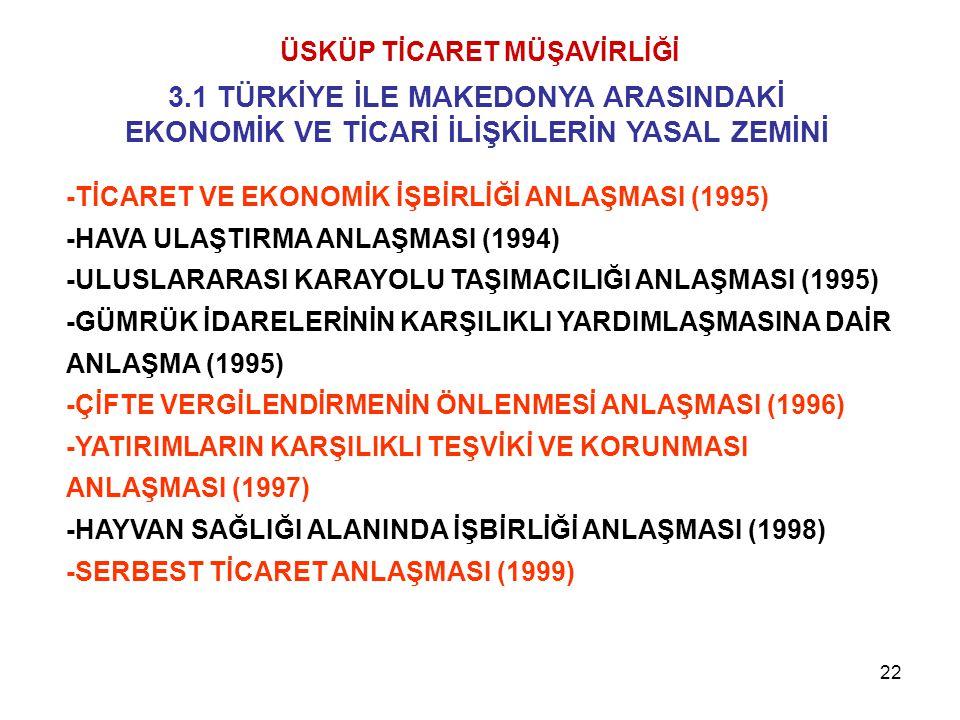 22 -TİCARET VE EKONOMİK İŞBİRLİĞİ ANLAŞMASI (1995) -HAVA ULAŞTIRMA ANLAŞMASI (1994) -ULUSLARARASI KARAYOLU TAŞIMACILIĞI ANLAŞMASI (1995) -GÜMRÜK İDARE