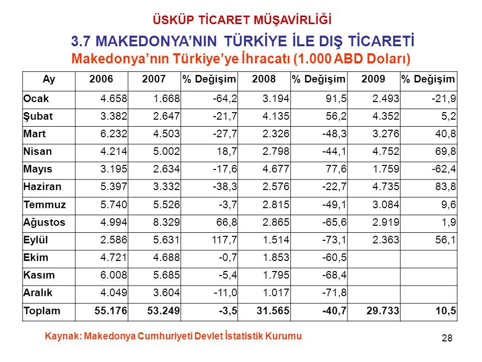 28 ÜSKÜP TİCARET MÜŞAVİRLİĞİ 3.7 MAKEDONYA'NIN TÜRKİYE İLE DIŞ TİCARETİ Makedonya'nın Türkiye'ye İhracatı (1.000 ABD Doları) Kaynak: Makedonya Cumhuri