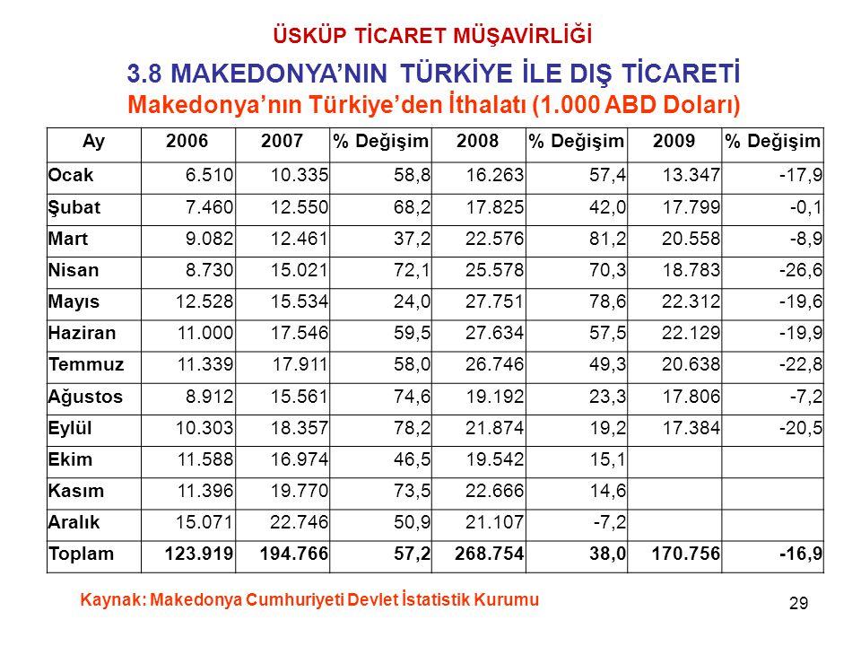 29 ÜSKÜP TİCARET MÜŞAVİRLİĞİ 3.8 MAKEDONYA'NIN TÜRKİYE İLE DIŞ TİCARETİ Makedonya'nın Türkiye'den İthalatı (1.000 ABD Doları) Kaynak: Makedonya Cumhur