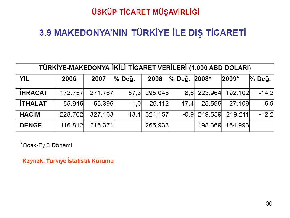 30 Kaynak: Türkiye İstatistik Kurumu ÜSKÜP TİCARET MÜŞAVİRLİĞİ 3.9 MAKEDONYA'NIN TÜRKİYE İLE DIŞ TİCARETİ * Ocak-Eylül Dönemi TÜRKİYE-MAKEDONYA İKİLİ