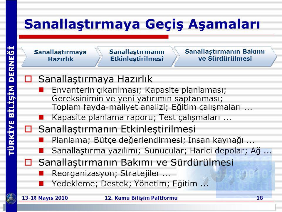 TÜRKİYE BİLİŞİM DERNEĞİ 13-1 6 Mayıs 2010 12. Kamu Bilişim Paltformu 18 Sanallaştırmaya Geçiş Aşamaları  Sanallaştırmaya Hazırlık  Envanterin çıkarı