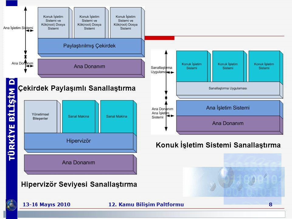 TÜRKİYE BİLİŞİM DERNEĞİ 13-1 6 Mayıs 2010 12. Kamu Bilişim Paltformu 8 Çekirdek Paylaşımlı Sanallaştırma Konuk İşletim Sistemi Sanallaştırma Hipervizö
