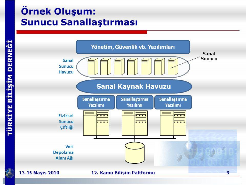 TÜRKİYE BİLİŞİM DERNEĞİ 13-1 6 Mayıs 2010 12. Kamu Bilişim Paltformu 9 Örnek Oluşum: Sunucu Sanallaştırması Sanallaştırma Yazılımı Sanal Kaynak Havuzu