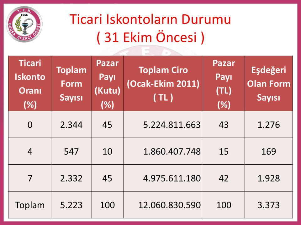 Ticari Iskontoların Durumu ( 31 Ekim Öncesi ) Ticari Iskonto Oranı (%) Toplam Form Sayısı Pazar Payı (Kutu) (%) Toplam Ciro (Ocak-Ekim 2011) ( TL ) Pa