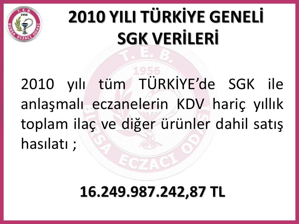 2010 yılı tüm TÜRKİYE'de SGK ile anlaşmalı eczanelerin KDV hariç yıllık toplam ilaç ve diğer ürünler dahil satış hasılatı ; 16.249.987.242,87 TL