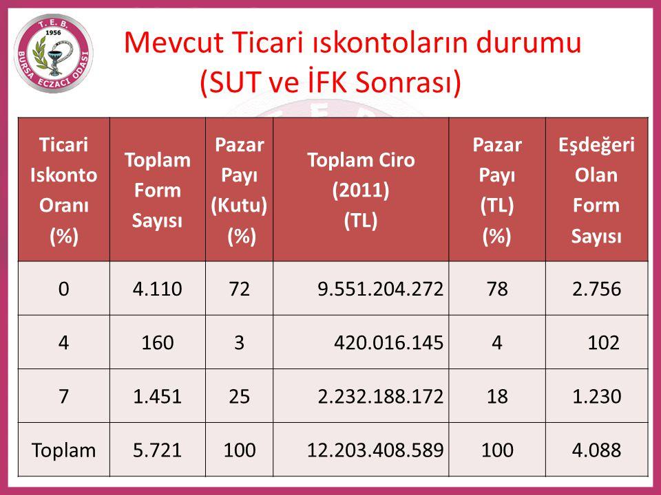 Mevcut Ticari ıskontoların durumu (SUT ve İFK Sonrası) Ticari Iskonto Oranı (%) Toplam Form Sayısı Pazar Payı (Kutu) (%) Toplam Ciro (2011) (TL) Pazar