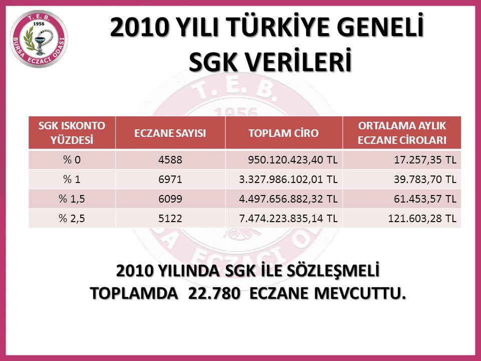 SUT (5 Kasım) ve İFK (10 Kasım) ile KAMUNUN TASARRUFU Gerçekleşen fiyat düşüşleri ve KKI artışları neticesinde; 2.620.790.763 TL Tüm IMS kutu satışı kamuya satıldığı takdirde 2.620.790.763 TL Kutuların %83'ünün kamuya satılması durumunda 2.175.256.333 TL kamu tasarrufu sağlanmaktadır.