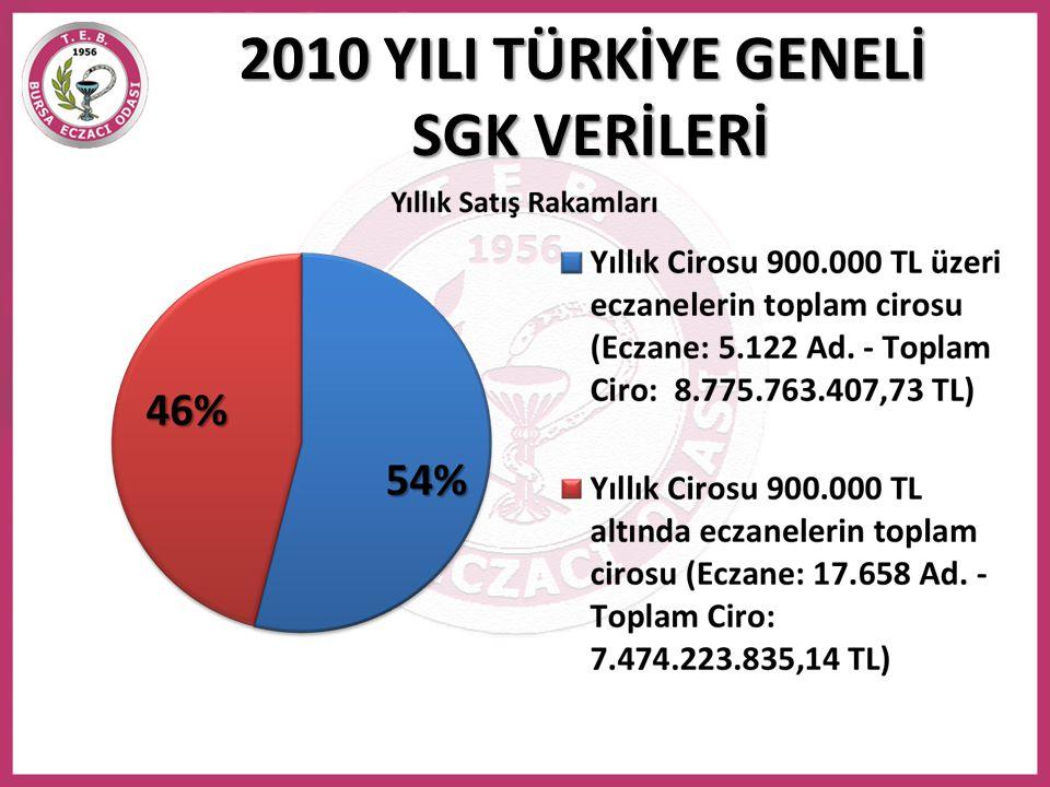 Mevcut Stok Bildirim Listesi 83.339.723 Türkiye toplamında Eczane stoklarında bulunan ilaç sayısı 83.339.723 'tür.