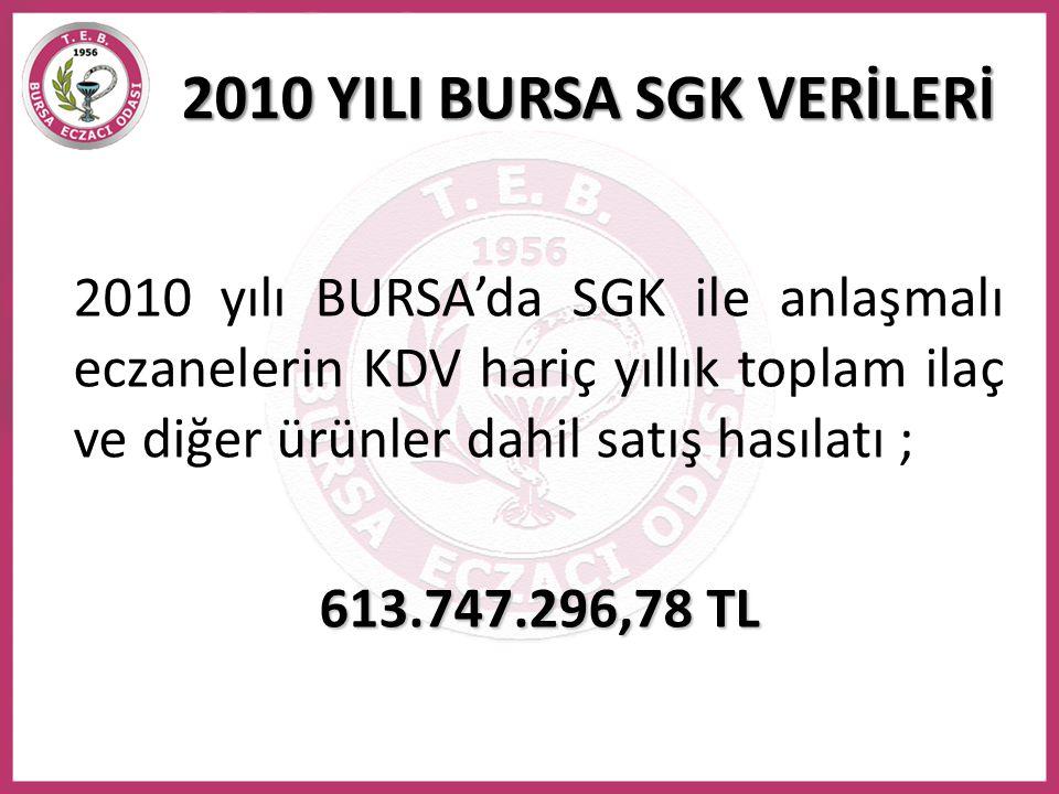 2010 yılı BURSA'da SGK ile anlaşmalı eczanelerin KDV hariç yıllık toplam ilaç ve diğer ürünler dahil satış hasılatı ; 613.747.296,78 TL