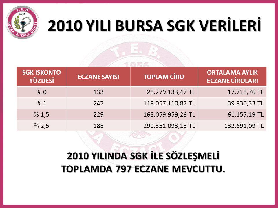 2010 YILI BURSA SGK VERİLERİ SGK ISKONTO YÜZDESİ ECZANE SAYISITOPLAM CİRO ORTALAMA AYLIK ECZANE CİROLARI % 013328.279.133,47 TL17.718,76 TL % 1247118.
