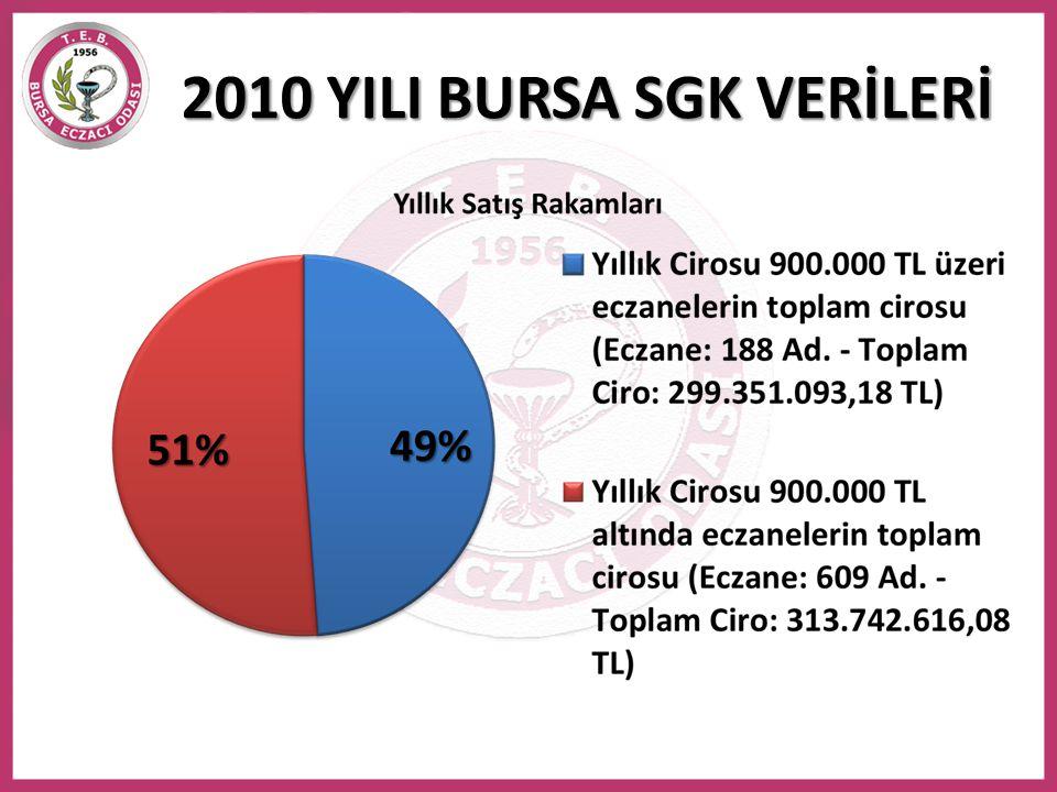 5 KASIM 2011 TARİHLİ SUT • 5 Kasım 2011 Sağlık Uygulama Tebliği değiştirildi.
