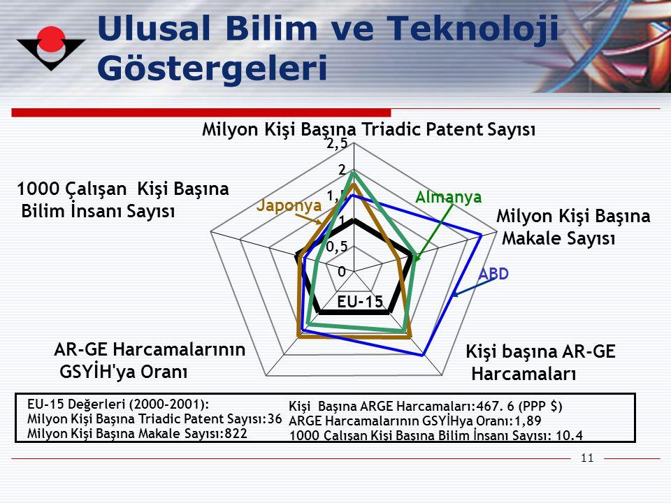 11 Ulusal Bilim ve Teknoloji Göstergeleri EU-15 Değerleri (2000-2001): Milyon Kişi Başına Triadic Patent Sayısı:36 Milyon Kişi Başına Makale Sayısı:82