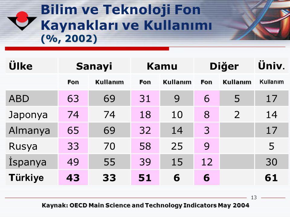 13 Kaynak: OECD Main Science and Technology Indicators May 2004 ÜlkeSanayiKamuDiğerÜniv. FonKullanımFonKullanımFonKullanımKullanım ABD63693196517 Japo