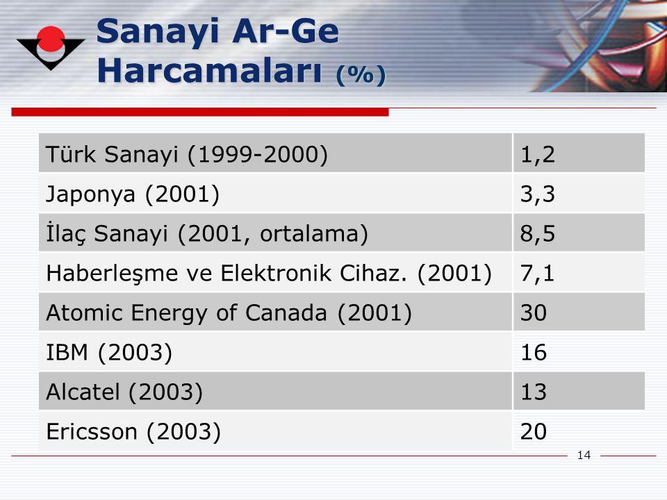 14 Türk Sanayi (1999-2000)1,2 Japonya (2001)3,3 İlaç Sanayi (2001, ortalama)8,5 Haberleşme ve Elektronik Cihaz. (2001)7,1 Atomic Energy of Canada (200