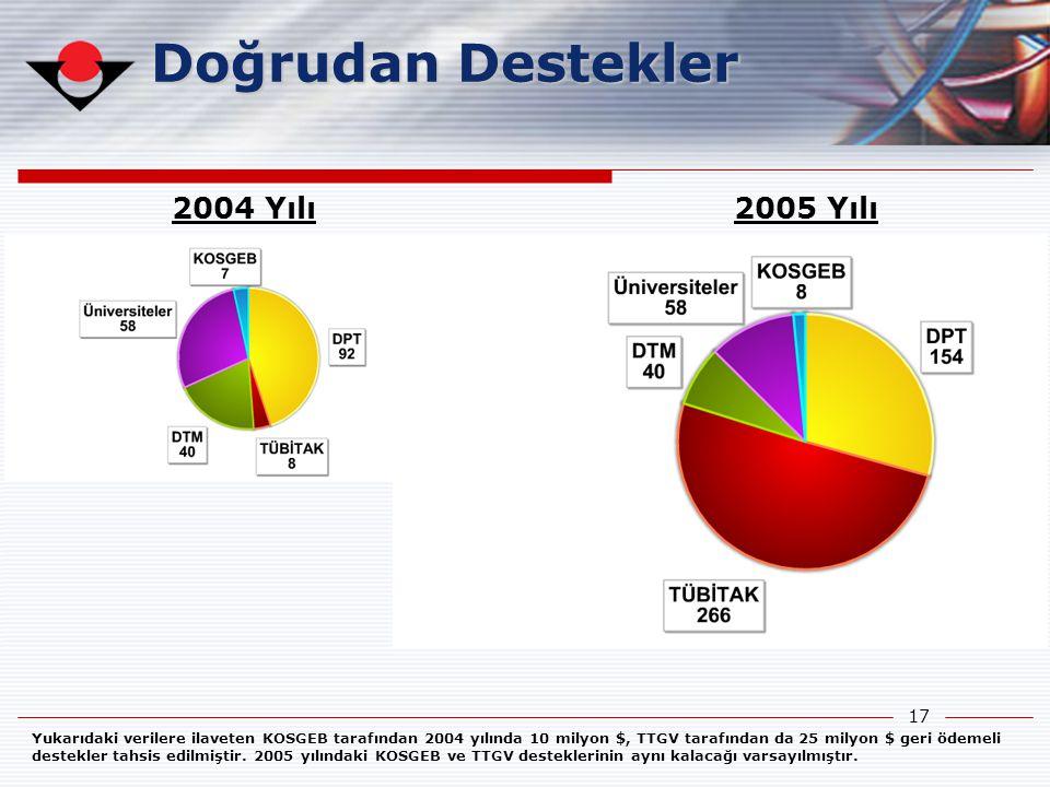 17 Doğrudan Destekler 2004 Yılı 205 Milyon $ 2005 Yılı 526 Milyon $ Yukarıdaki verilere ilaveten KOSGEB tarafından 2004 yılında 10 milyon $, TTGV tara