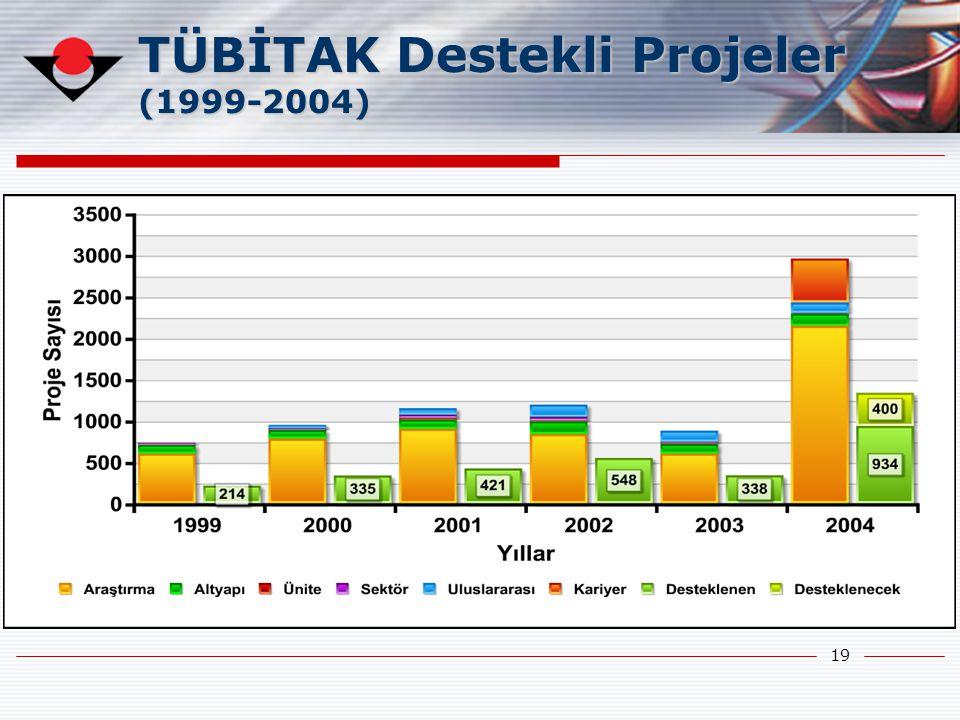 19 TÜBİTAK Destekli Projeler (1999-2004)