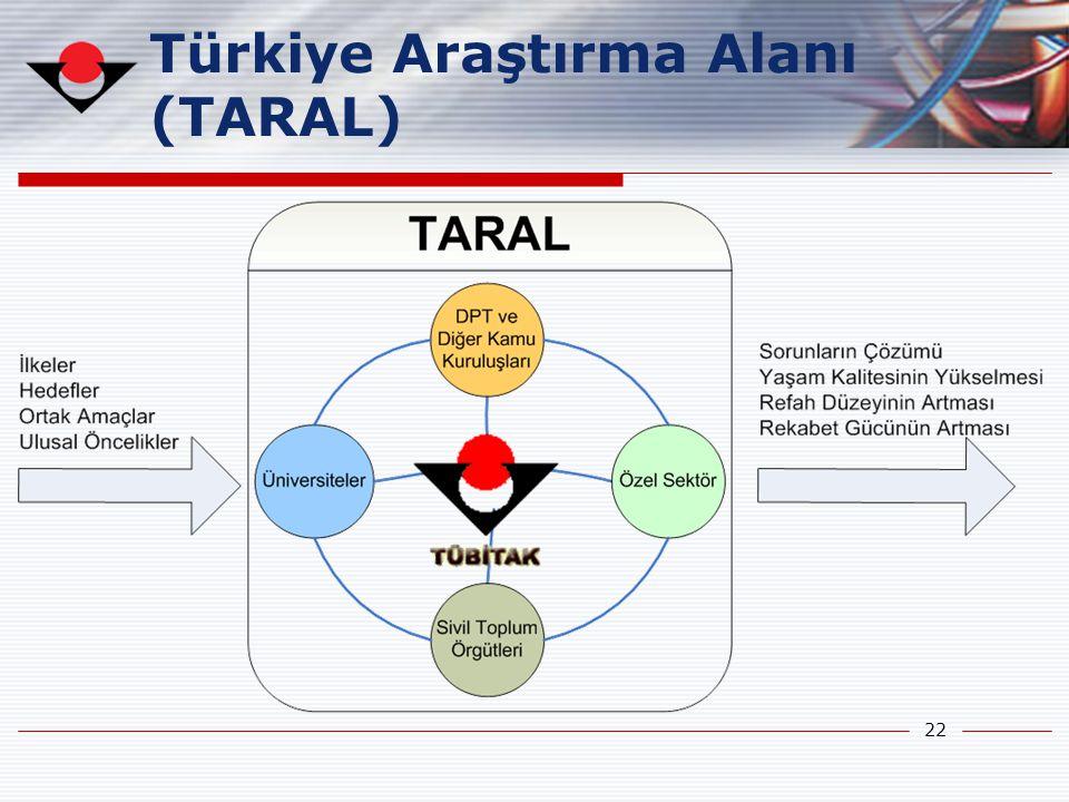 22 Türkiye Araştırma Alanı (TARAL)
