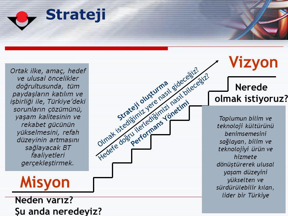 23 Hedefe doğru ilerlediğimizi nasıl bileceğiz? Performans Yönetimi Strateji Strateji oluşturma Olmak istediğimiz yere nasıl gideceğiz? Neden varız? Ş