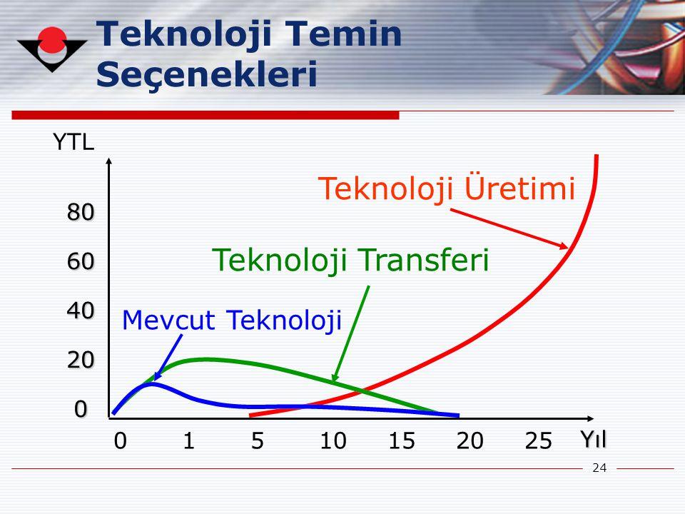 24 806040200806040200 YTL 01510152025 YılYıl Teknoloji Üretimi Teknoloji Transferi Mevcut Teknoloji Teknoloji Temin Seçenekleri