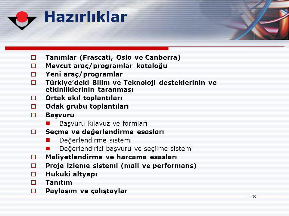 28 Hazırlıklar  Tanımlar (Frascati, Oslo ve Canberra)  Mevcut araç/programlar kataloğu  Yeni araç/programlar  Türkiye'deki Bilim ve Teknoloji dest
