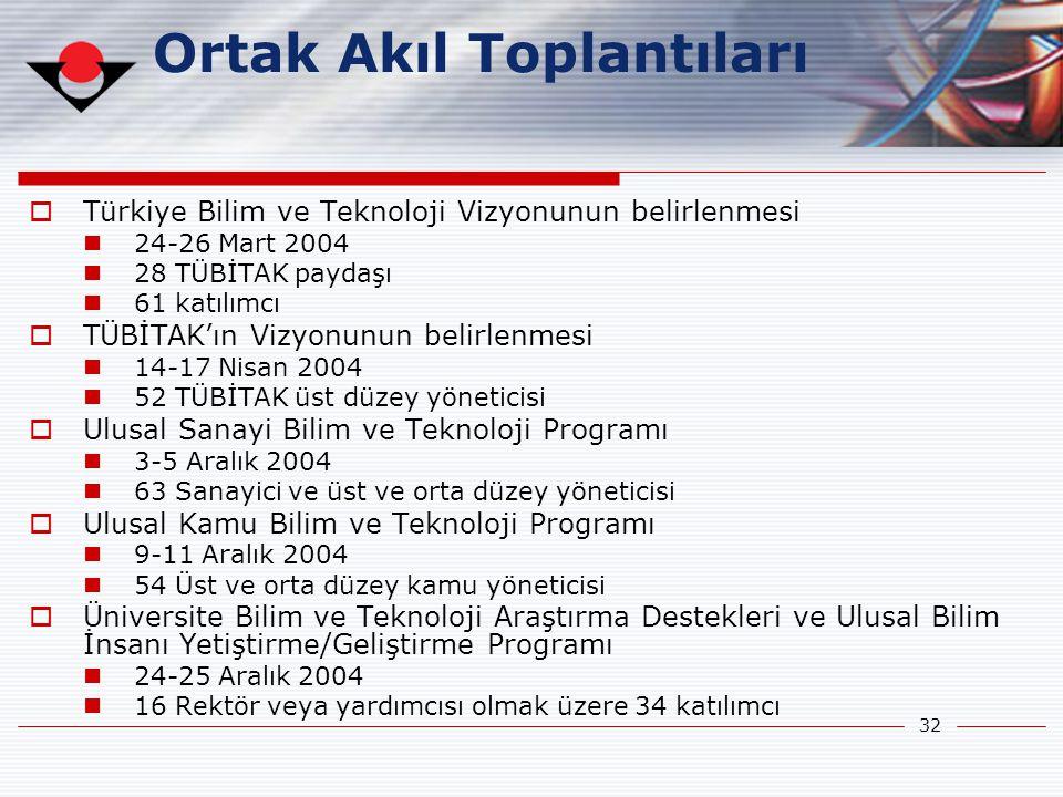 32 Ortak Akıl Toplantıları  Türkiye Bilim ve Teknoloji Vizyonunun belirlenmesi  24-26 Mart 2004  28 TÜBİTAK paydaşı  61 katılımcı  TÜBİTAK'ın Viz