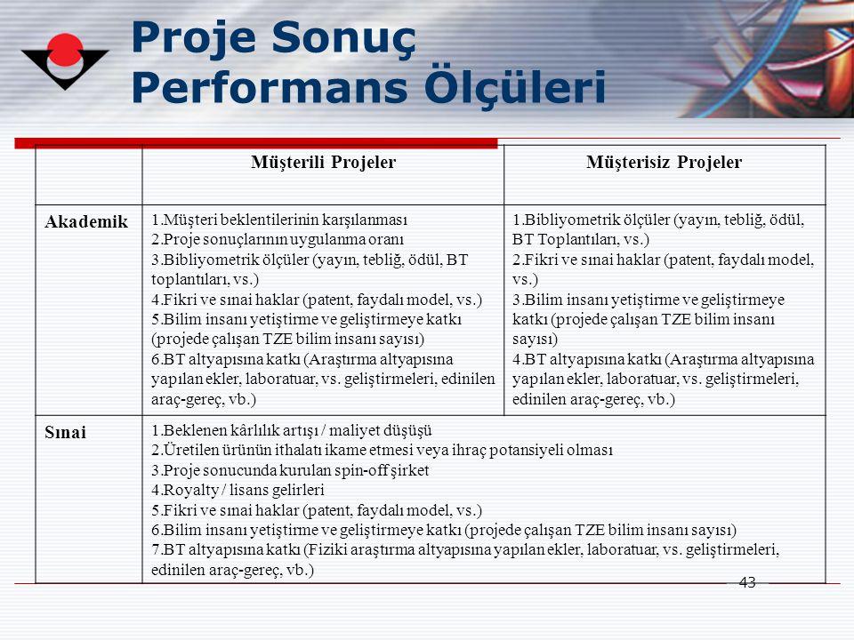 43 Proje Sonuç Performans Ölçüleri Müşterili ProjelerMüşterisiz Projeler Akademik 1.Müşteri beklentilerinin karşılanması 2.Proje sonuçlarının uygulanm