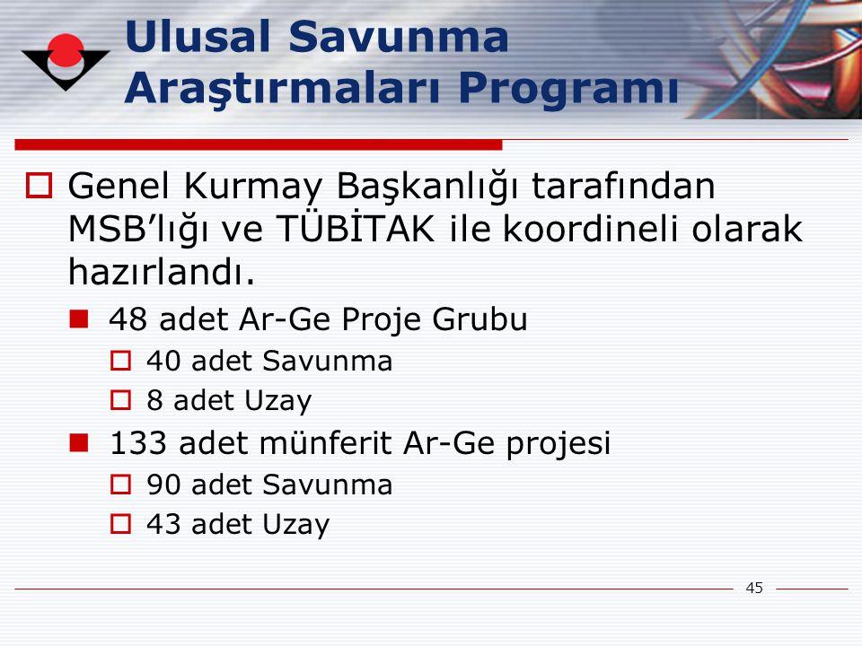 45  Genel Kurmay Başkanlığı tarafından MSB'lığı ve TÜBİTAK ile koordineli olarak hazırlandı.  48 adet Ar-Ge Proje Grubu  40 adet Savunma  8 adet U