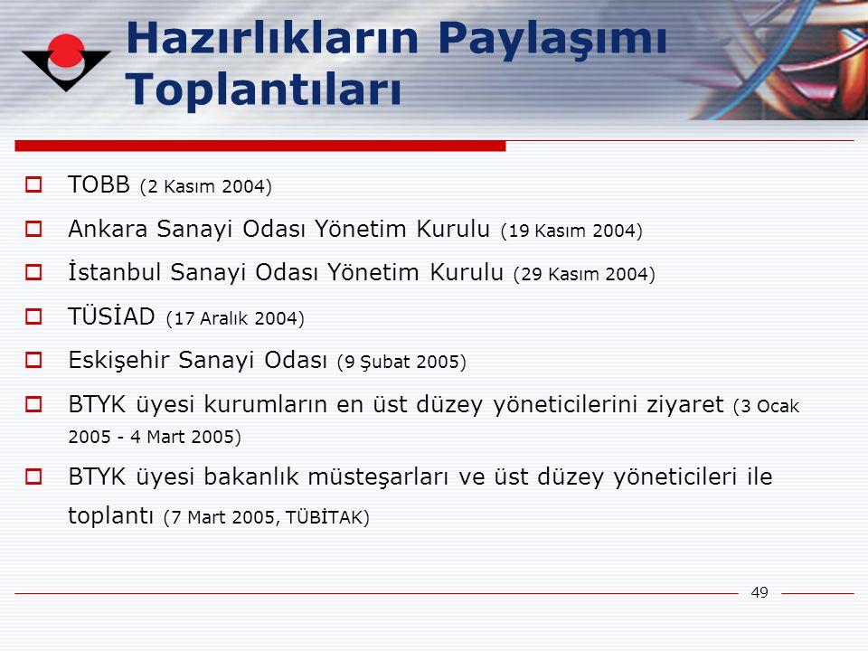 49 Hazırlıkların Paylaşımı Toplantıları  TOBB (2 Kasım 2004)  Ankara Sanayi Odası Yönetim Kurulu (19 Kasım 2004)  İstanbul Sanayi Odası Yönetim Kur