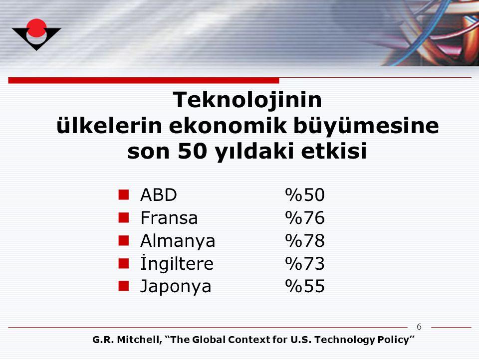 """6 Teknolojinin ülkelerin ekonomik büyümesine son 50 yıldaki etkisi  ABD %50  Fransa %76  Almanya %78  İngiltere %73  Japonya %55 G.R. Mitchell, """""""