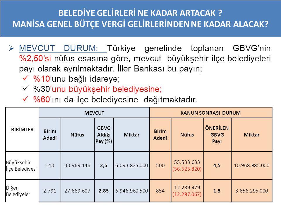  MEVCUT DURUM: Türkiye genelinde toplanan GBVG'nin %2,50'si nüfus esasına göre, mevcut büyükşehir ilçe belediyeleri payı olarak ayrılmaktadır. İller