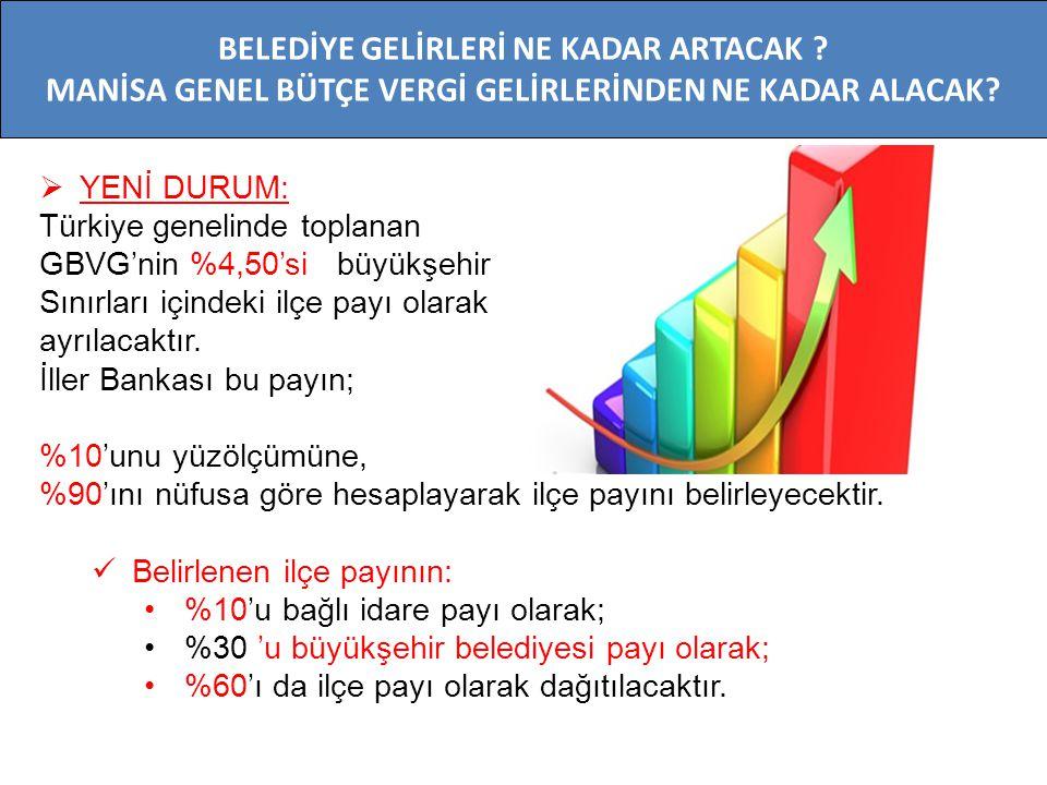  YENİ DURUM: Türkiye genelinde toplanan GBVG'nin %4,50'si büyükşehir Sınırları içindeki ilçe payı olarak ayrılacaktır. İller Bankası bu payın; %10'un
