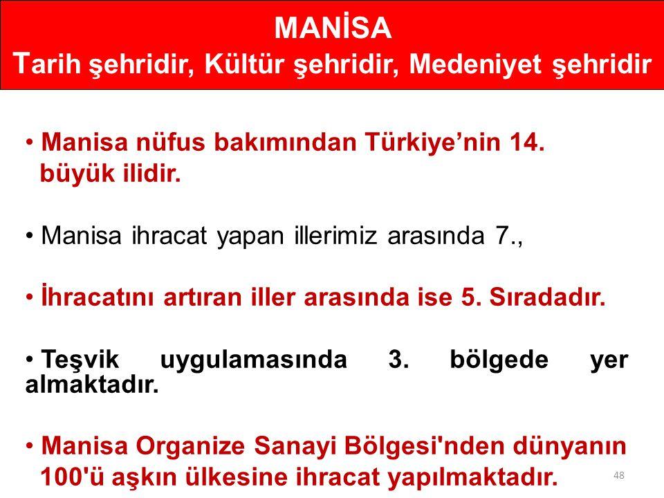 48 • Manisa nüfus bakımından Türkiye'nin 14. büyük ilidir. • Manisa ihracat yapan illerimiz arasında 7., • İhracatını artıran iller arasında ise 5. Sı
