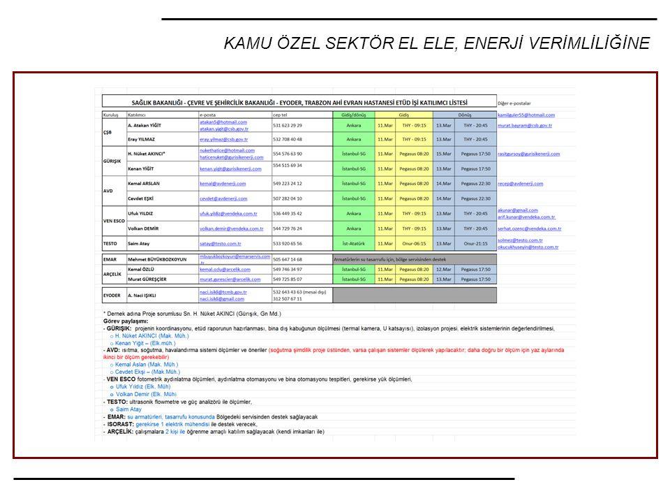 KAMU ÖZEL SEKTÖR EL ELE, ENERJİ VERİMLİLİĞİNE