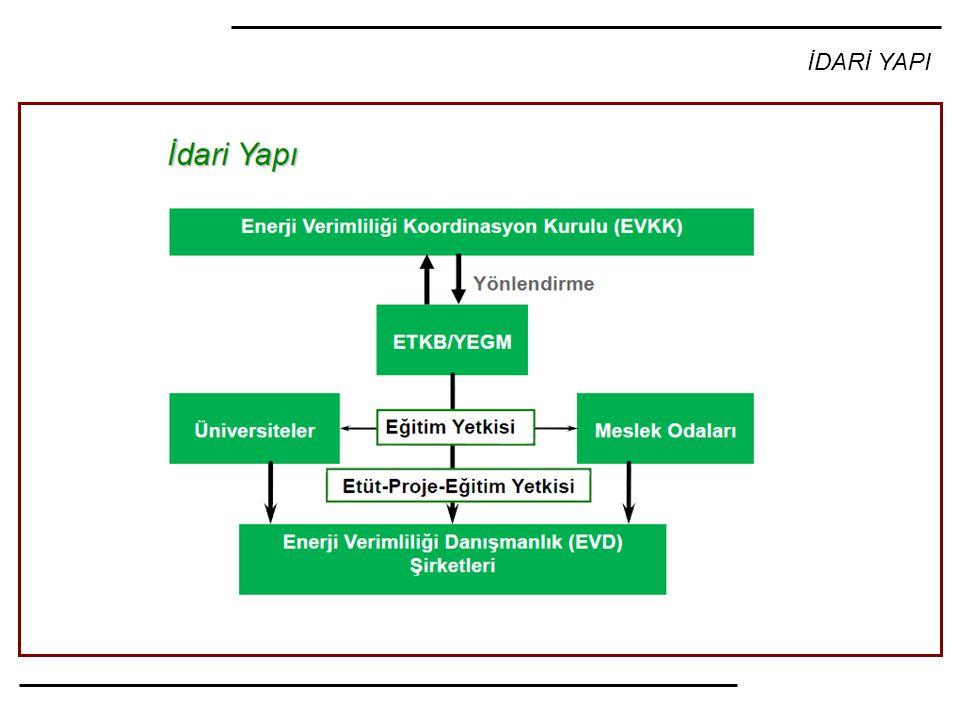 YEGM - ETKB'na bağlı YEGM içindeki Enerji Verimliliği Daire başkanlığı (sorunlar) - Yeni bir yapı olmalı, - Yarı bağımsız bir kurum olmalı, (ilişkili bakanlık?, bütçe) - Yönetim Kurulu (atama / seçim) - İcracı bir kurum olmalı, - Devlet, yerel yönetimler, özel sektör, STK'lar yer almalı, - Gelir kaynağı olmalı, - EV konusundaki tüm çalışmaları koordine etmeli, (üretim, iletim, dağıtım, bina, endüstri, ev aletleri, ulaştırma, tarım…) - EV politikaları ile araçlarını/yöntemlerini belirlemeli, (teşvik, destek, hibe, / yaptırım, ceza) - Yurt içi/dışı kredileri, hibeleri koordine etmeli, - EİE/YEGM'nin eski çalışanları ve yeni elemanlarla takviye edilmeli, özlük hakları iyileştirilmeli,
