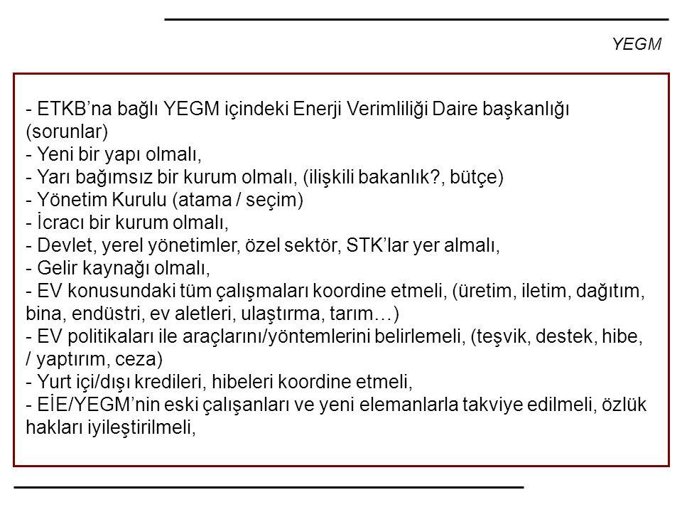 YEGM - ETKB'na bağlı YEGM içindeki Enerji Verimliliği Daire başkanlığı (sorunlar) - Yeni bir yapı olmalı, - Yarı bağımsız bir kurum olmalı, (ilişkili