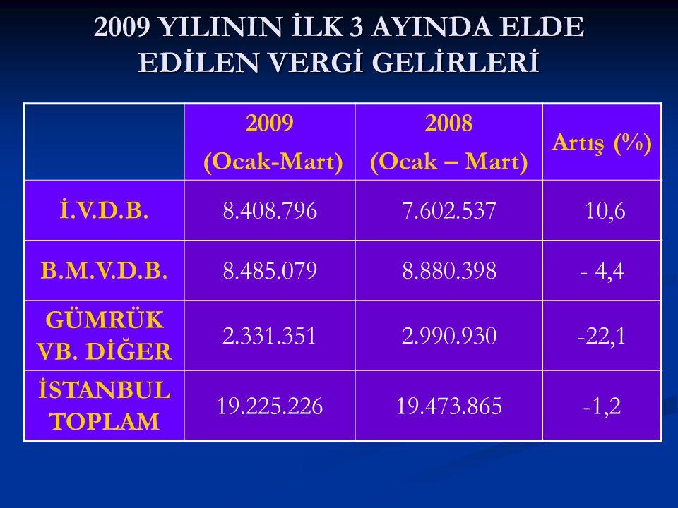 2009 YILININ İLK 3 AYINDA ELDE EDİLEN VERGİ GELİRLERİ 2009 (Ocak-Mart) 2008 (Ocak – Mart) Artış (%) İ.V.D.B.8.408.7967.602.537 10,6 B.M.V.D.B.8.485.07