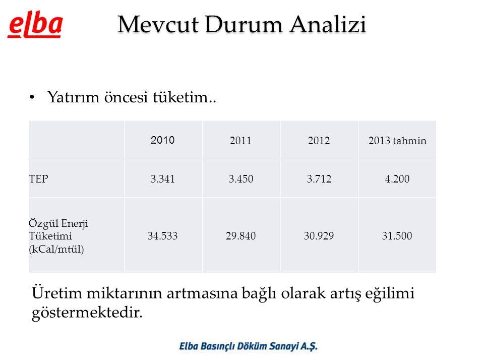 Mevcut Durum Analizi • Yatırım öncesi tüketim.. 2010 201120122013 tahmin TEP3.3413.4503.7124.200 Özgül Enerji Tüketimi (kCal/mtül) 34.53329.84030.9293