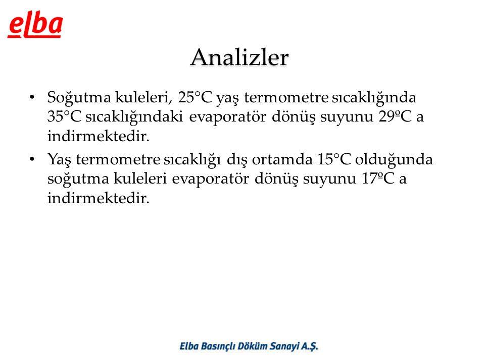 Analizler • Soğutma kuleleri, 25°C yaş termometre sıcaklığında 35°C sıcaklığındaki evaporatör dönüş suyunu 29ºC a indirmektedir. • Yaş termometre sıca