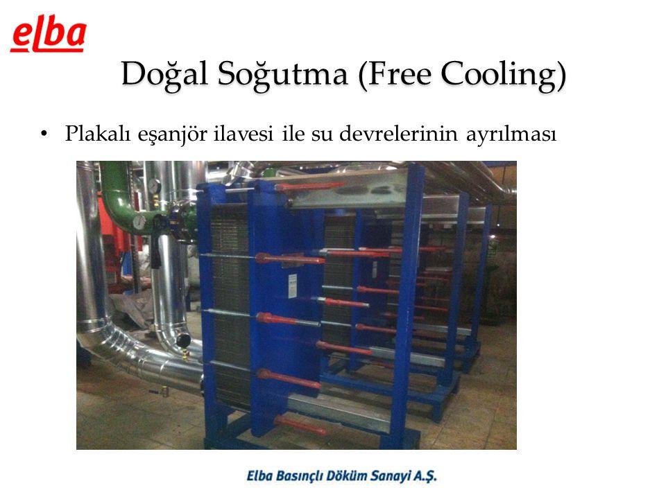 Doğal Soğutma (Free Cooling) • Plakalı eşanjör ilavesi ile su devrelerinin ayrılması