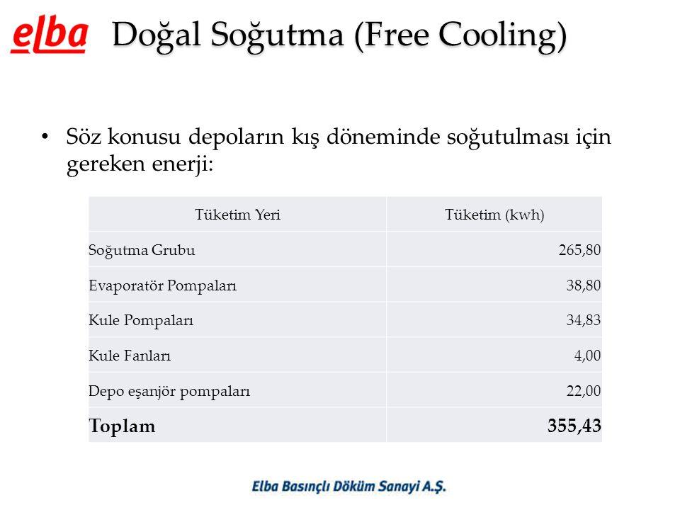 Doğal Soğutma (Free Cooling) • Söz konusu depoların kış döneminde soğutulması için gereken enerji: Tüketim YeriTüketim (kwh) Soğutma Grubu265,80 Evaporatör Pompaları38,80 Kule Pompaları34,83 Kule Fanları4,00 Depo eşanjör pompaları22,00 Toplam355,43