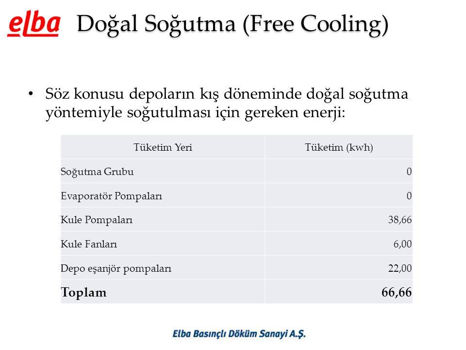 Doğal Soğutma (Free Cooling) • Söz konusu depoların kış döneminde doğal soğutma yöntemiyle soğutulması için gereken enerji: Tüketim YeriTüketim (kwh) Soğutma Grubu0 Evaporatör Pompaları0 Kule Pompaları38,66 Kule Fanları6,00 Depo eşanjör pompaları22,00 Toplam66,66
