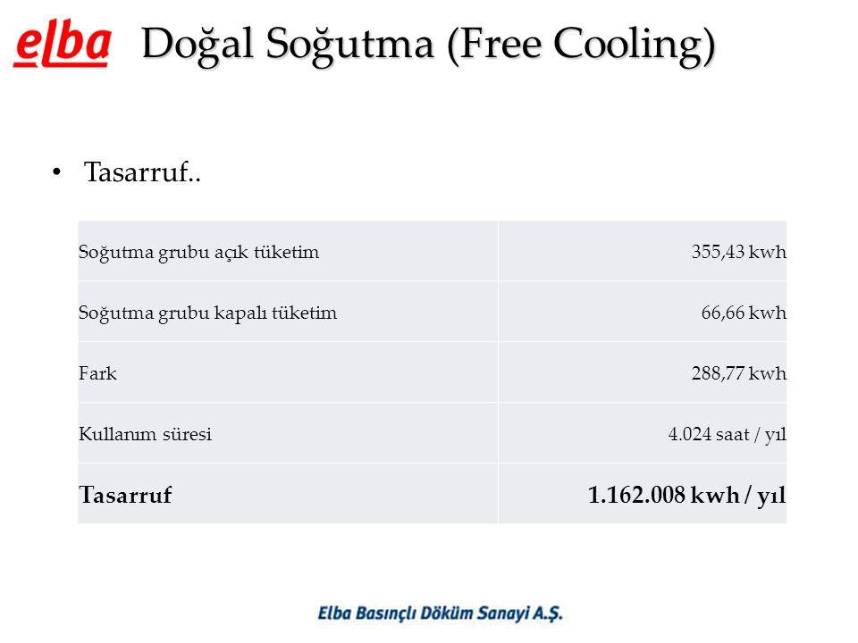 Doğal Soğutma (Free Cooling) • Tasarruf.. Soğutma grubu açık tüketim355,43 kwh Soğutma grubu kapalı tüketim66,66 kwh Fark288,77 kwh Kullanım süresi4.0