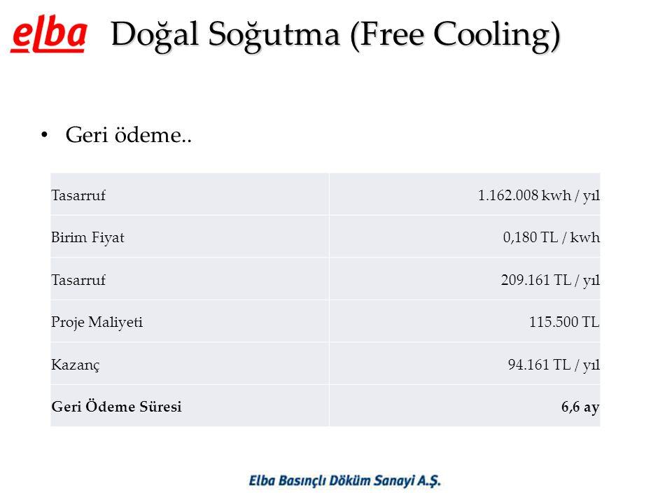 Doğal Soğutma (Free Cooling) • Geri ödeme.. Tasarruf1.162.008 kwh / yıl Birim Fiyat0,180 TL / kwh Tasarruf209.161 TL / yıl Proje Maliyeti115.500 TL Ka