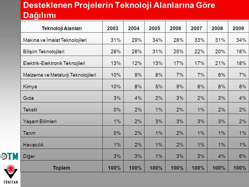 Desteklenen Projelerin Teknoloji Alanlarına Göre Dağılımı Teknoloji Alanları2003200420052006200720082009 Makina ve İmalat Teknolojileri31%29%34%28%33%