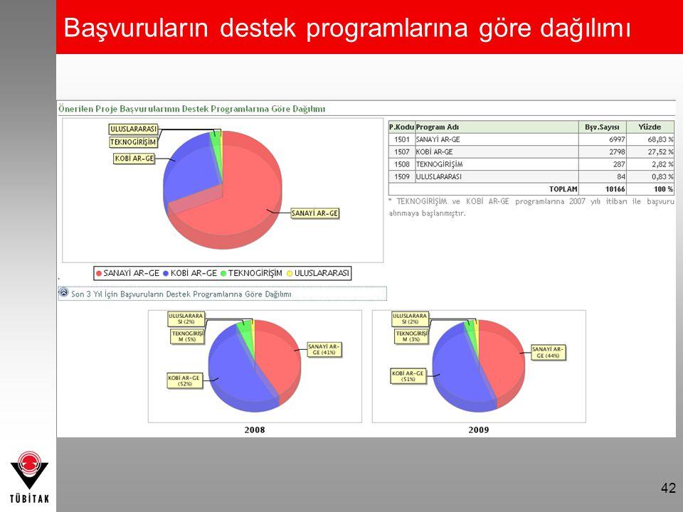 42 Başvuruların destek programlarına göre dağılımı