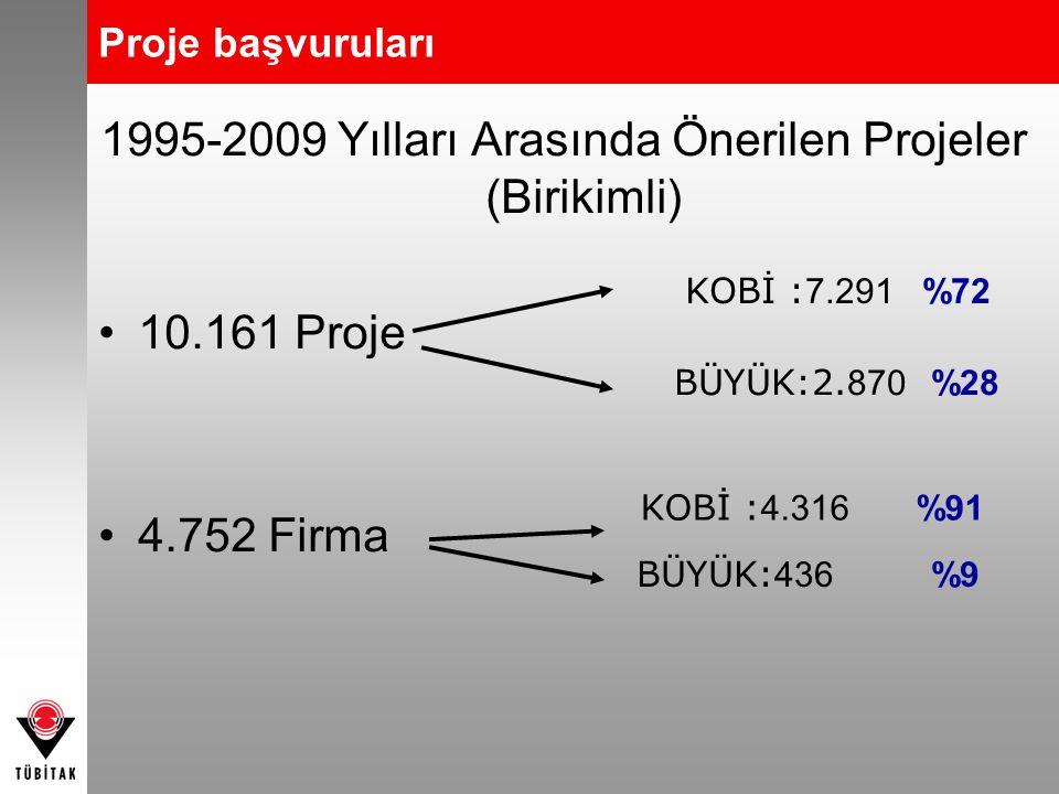 Proje başvuruları 1995-2009 Yılları Arasında Önerilen Projeler (Birikimli) •10.161 Proje •4.752 Firma KOBİ : 4.316 %91 BÜYÜK: 436 %9 KOBİ : 7.291 %72